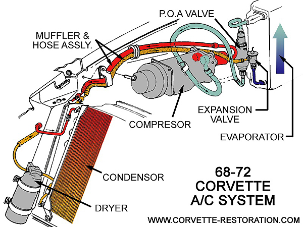 Updating Air Conditioning From R12 To R134a The Corvette